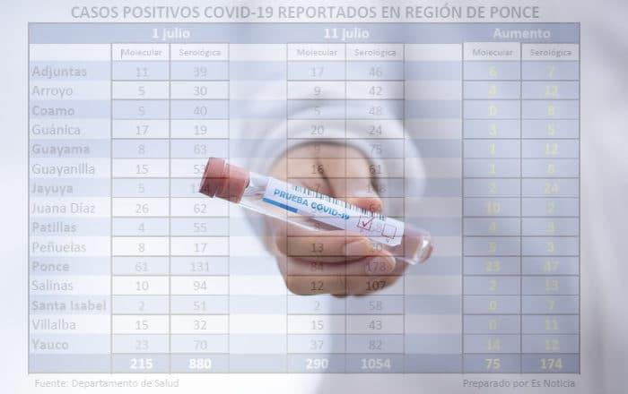 Sin freno los casos de coronavirus: 174 hospitalizados